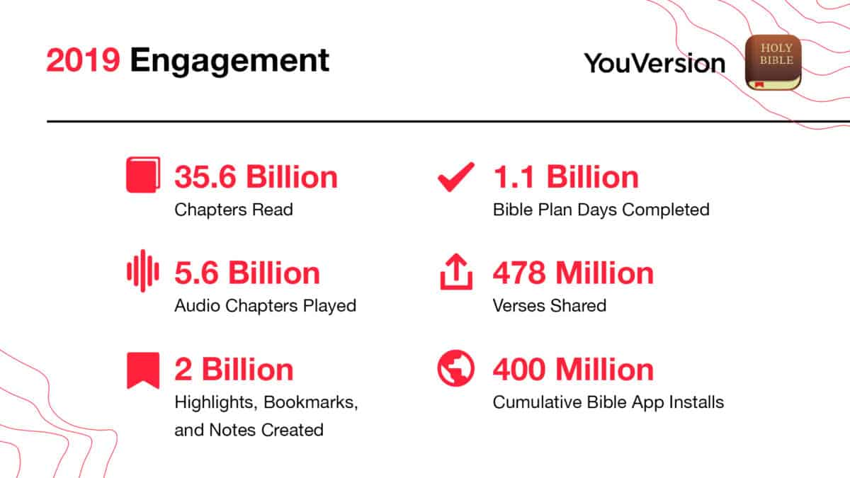 2019 Bible App engagement statistics