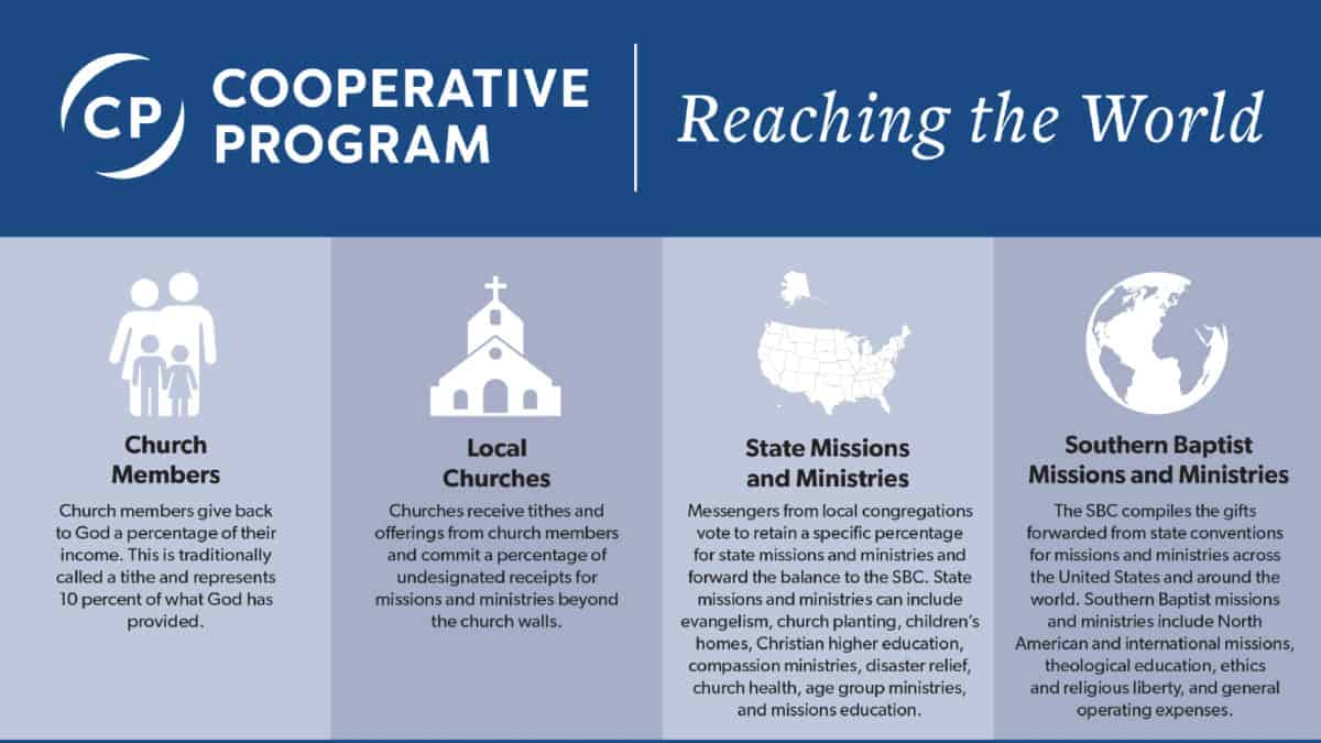 Cooperative Program Graphic