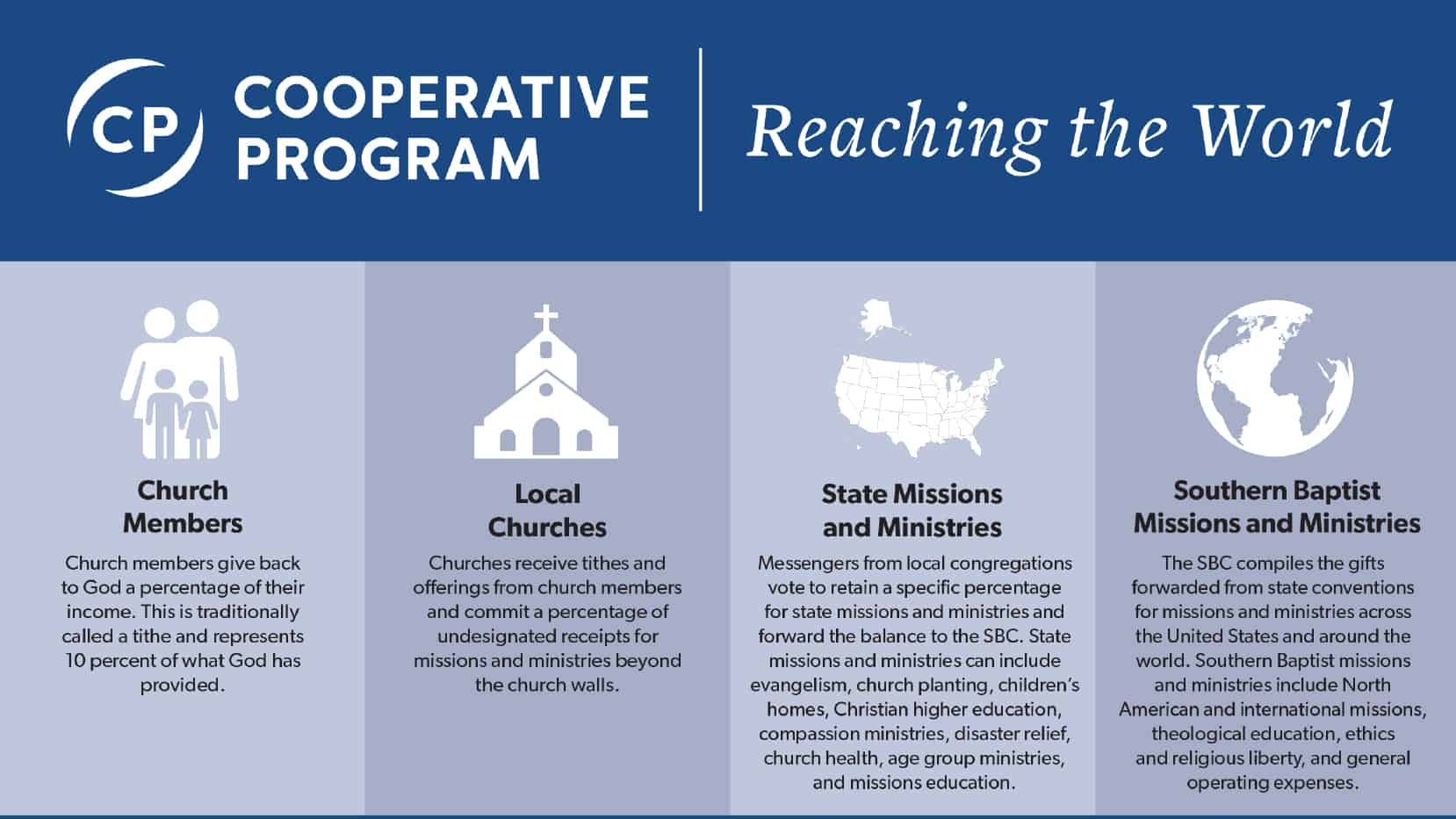 Cooperative Program Graphic