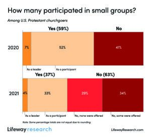 Small group graph
