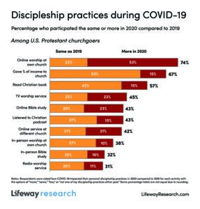 Discipleship practices during COVID-19 graph